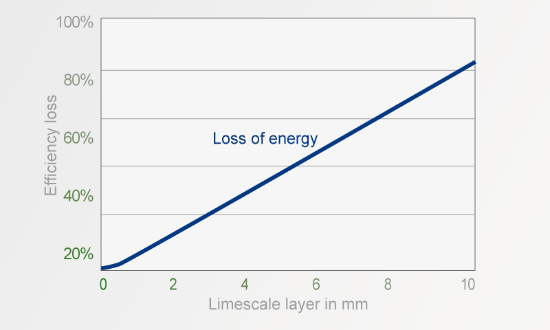 Energy loss due to scale